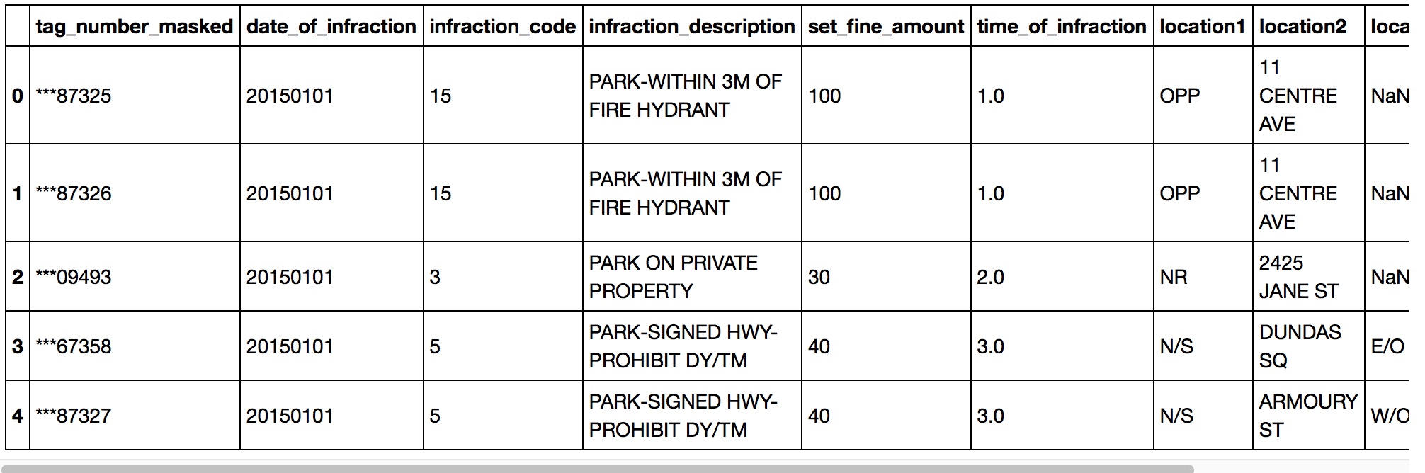 Screenshot of parking tickets data from the City of Toronto.