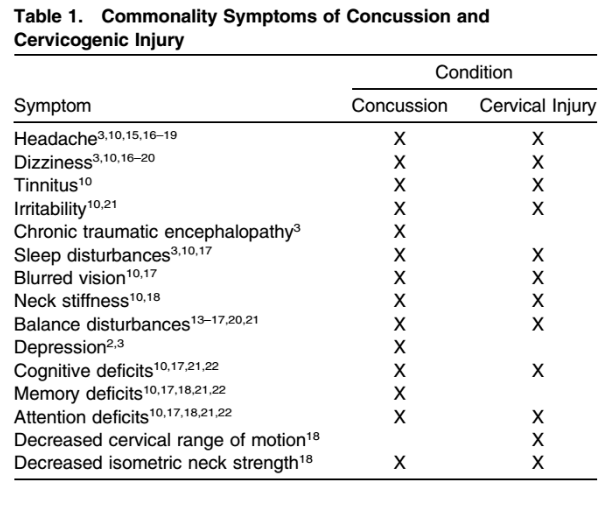 Notice how many symptoms are shared in common. From Cheever et al. 2016.