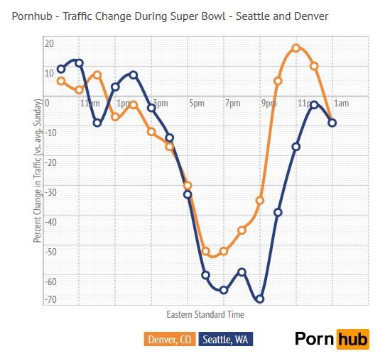 – Pornhub Insights, Pornhub Traffic Change During Super Bowl XLVIII, February 4, 2014 [15]