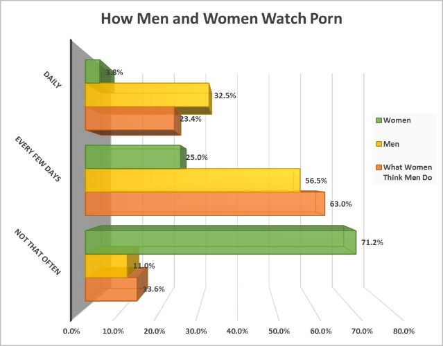 – Cosmopolitan, This is How You Watch Porn, February 20, 2014 [13]