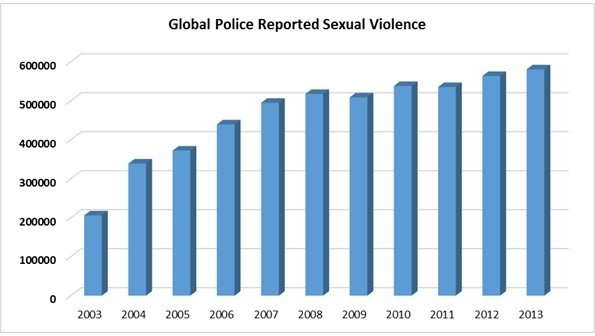- United Nations Total Global Police Reported Sexual Violence [7]