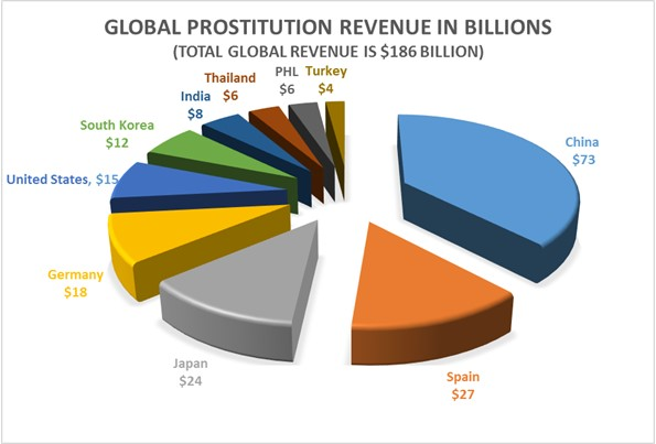 - Havocscope, Prostitution Revenue by Country [20]