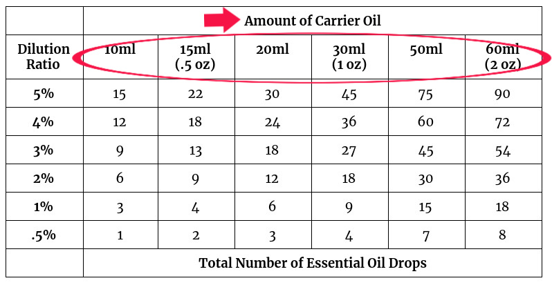 carrier oil essential oil dilution chart.jpg