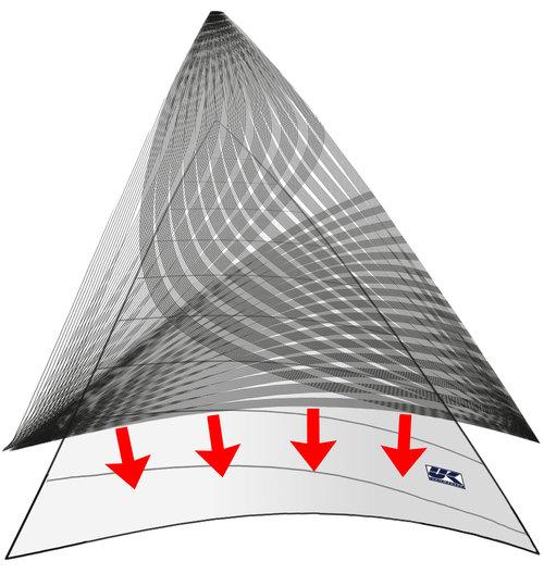 X-Drive är ett tvådelat konstruktionssystem. Som bilden visar består seglet av ett lättviktsmaterial som monteras ihop som Cross cut och ger seglet dess form. Därefter förstärks seglet med ett nätverk av tejper med hög hållfasthet och låg töjning som fästs på seglet i grupper om elva tejper med en sammanlagd bredd på ca 20 cm.