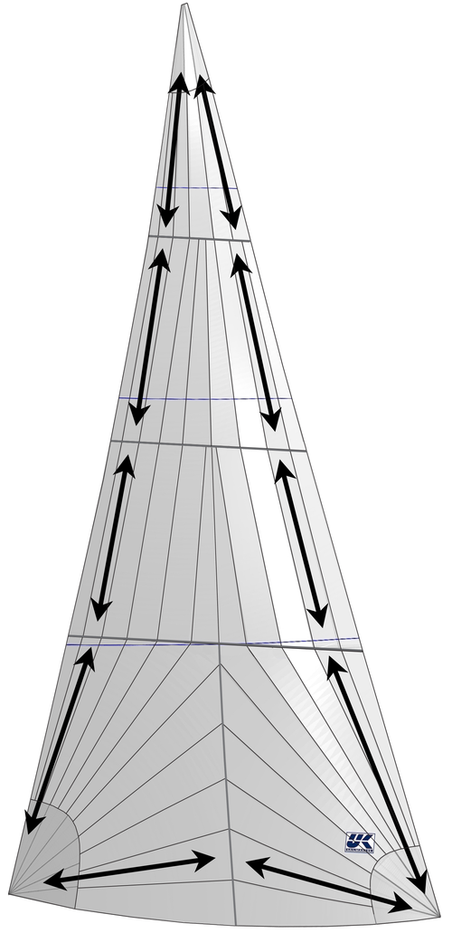 En tri-radiell skärning går ut på matcha segeldukens trådriktning med krafterna mellan seglens tre horn.