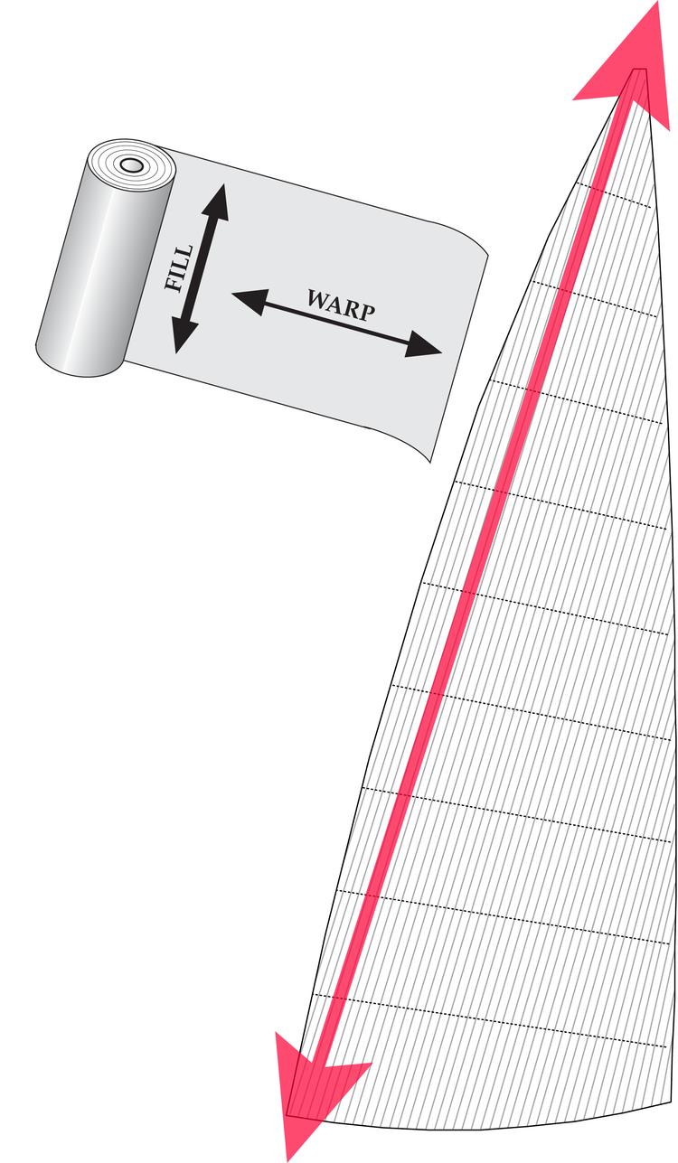Diagram 1. Ett Cross-cut segel med väftorienterad duk där panelerna ligger vinkelrätt mot akterliket. Den infällda bilden visar vilken riktning som är väft och varp. I väftorienterad duk är väftråden starkare är varptråden.
