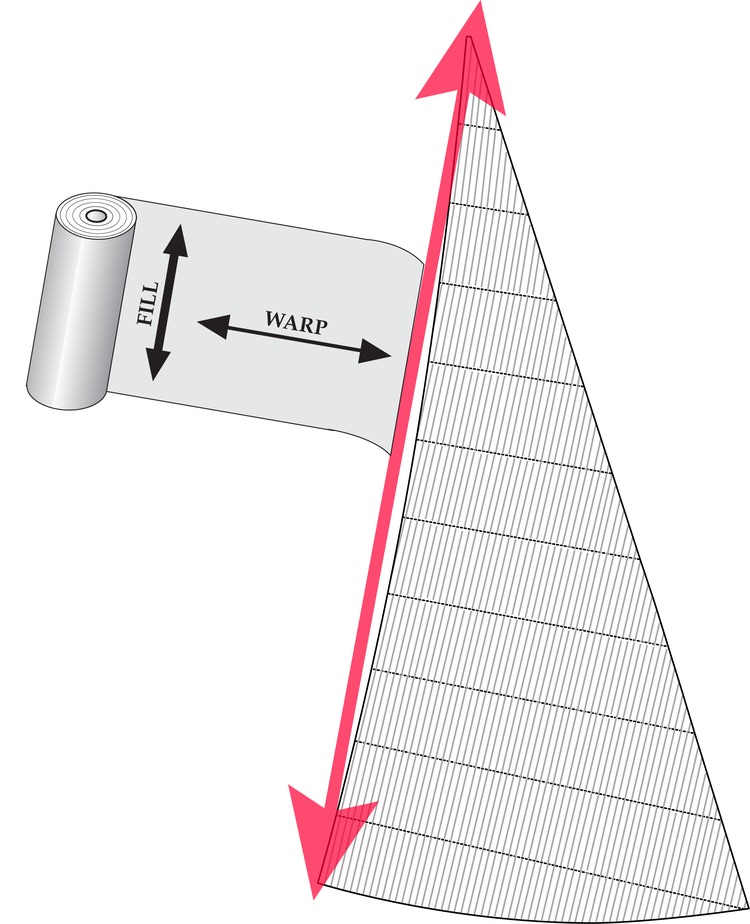 "Diagram 1. Cross-cut panels with Fill-Oriented cloth shown placed perpendicular to the straight-line leech. The inset shows the ""fill"" and ""warp"" thread directions. In a fill-oriented cloth, the fill yarns are stronger than the warp yarns."