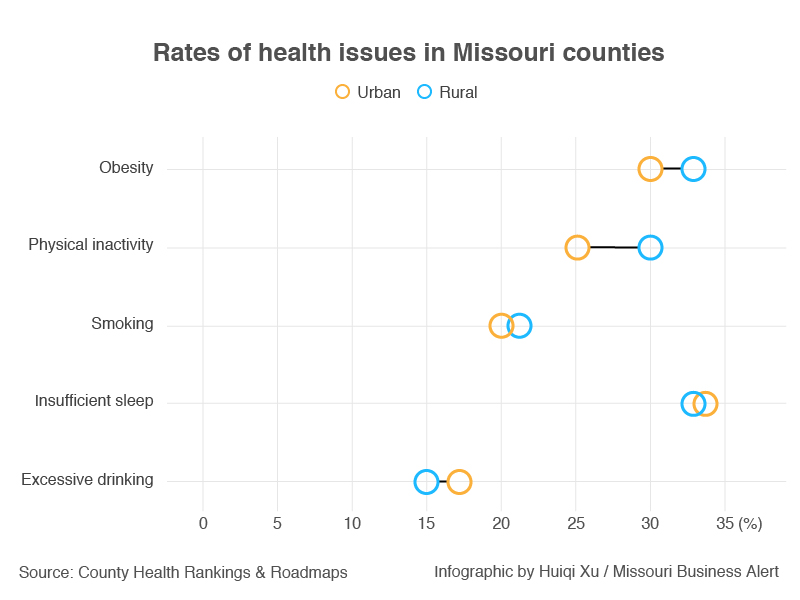 Rates of health issues in MO.jpg