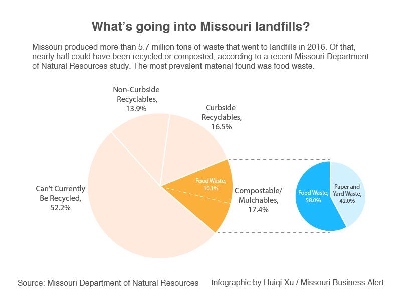 what_s_going_into_missouri_landfills.jpg