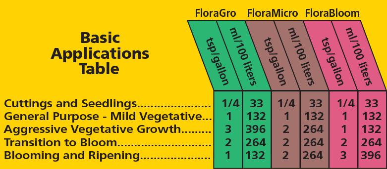 General+Organics+Flora+Trio+Series.png