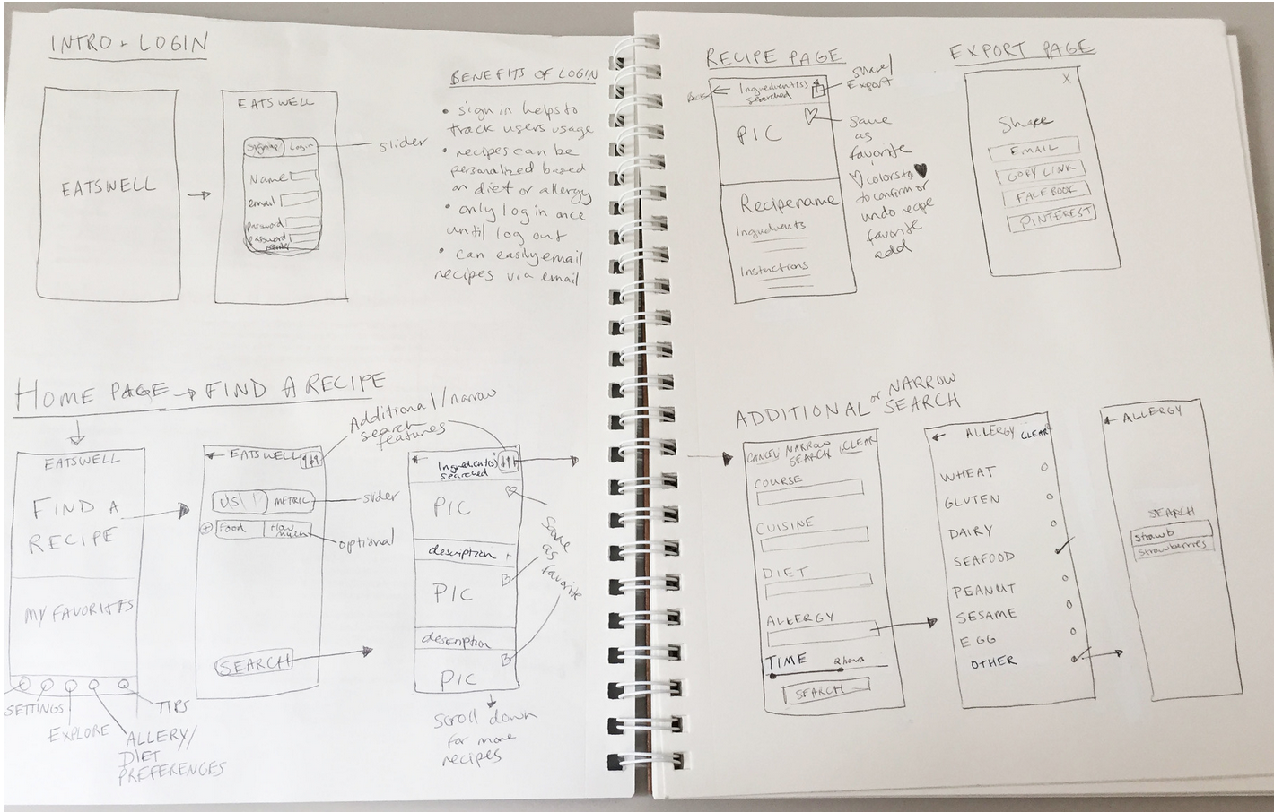 Eatswell wireframe sketches.png