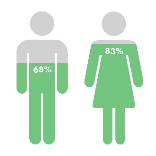 83% of female consumers  said they would be likely to use text messages to get coupons or special offers, vs.  68% of male consumers .