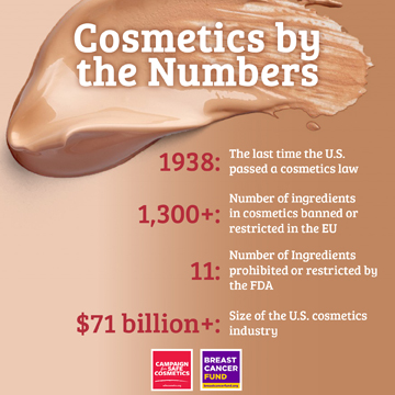 Cosmetics by the numbers: only 11 ingredients restricted by the FDA