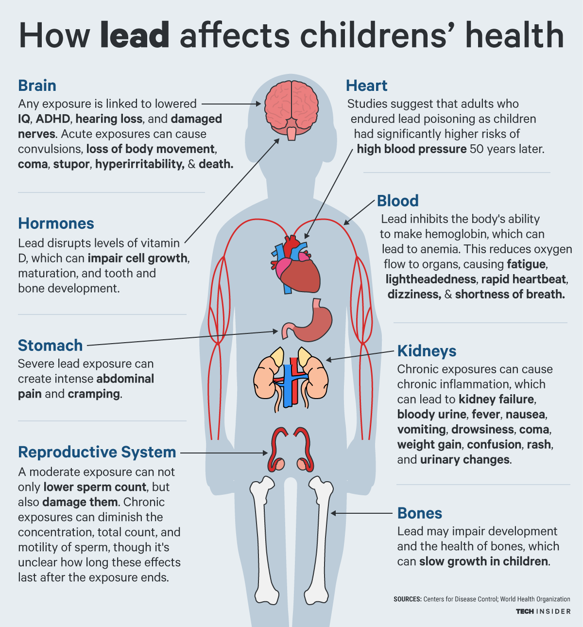 How lead affects childrens' health.