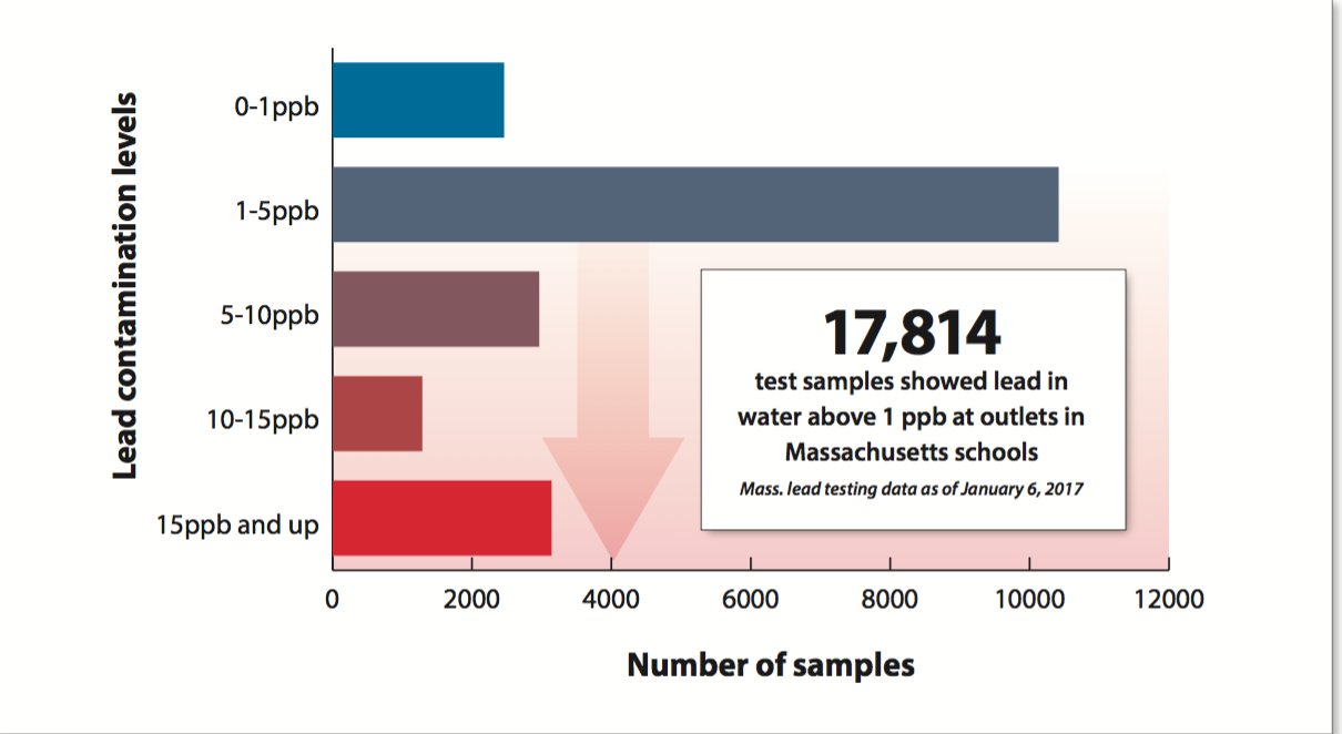 Almost 18,000 drinking water sources were not remediated because they did not test above 15ppb