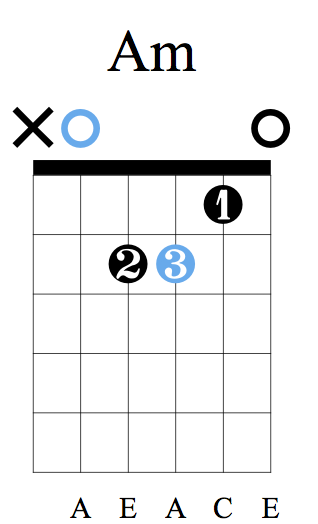 A Minor - The X symbol means not to play that string.