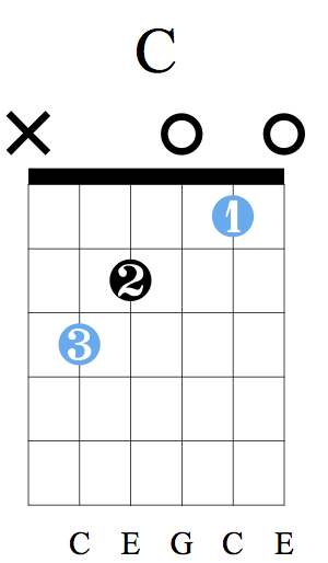C Major - This is usually an easy one to grasp, but make sure you aren't muting the upper string!