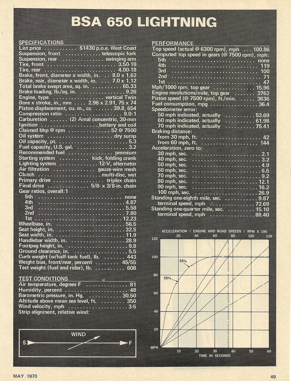 1970 BSA 650 Lightning road test 05.jpg