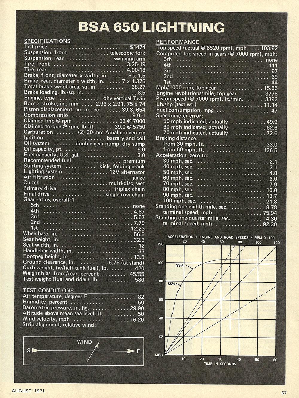 1971 BSA 650 Lightning road test 04.jpg