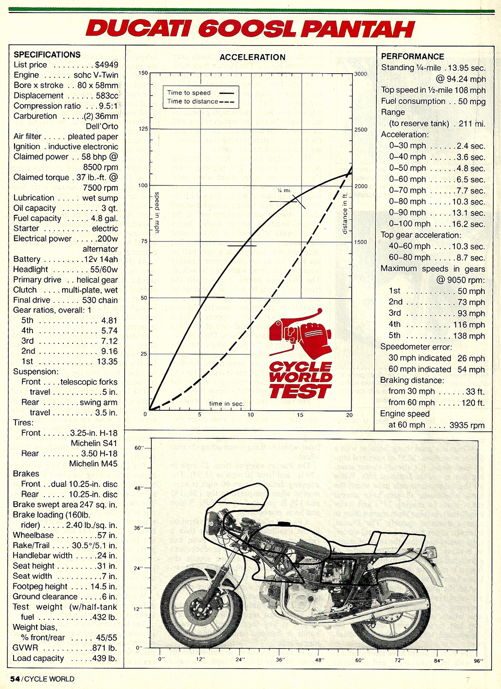 1982 Ducati 600SL Pantah road test 07.jpg