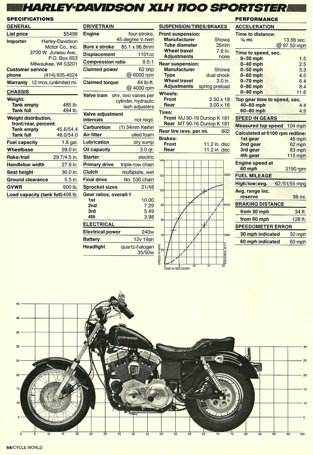 1985 Harley Davidson XLH 1100 Sportster road test 05.jpg