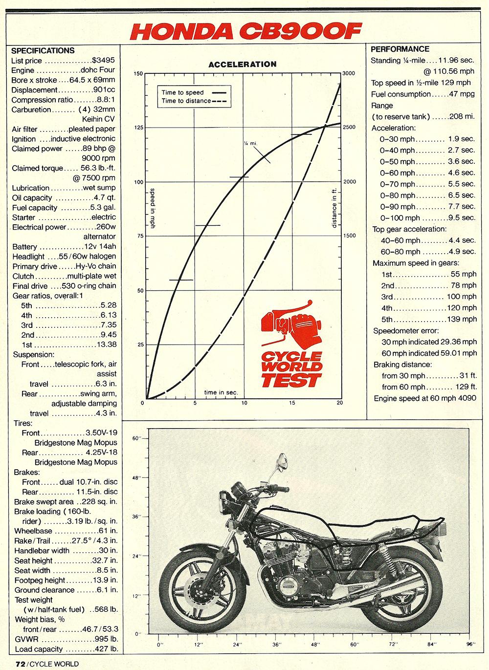 1981 CB900F Super Sport road test 7.jpg