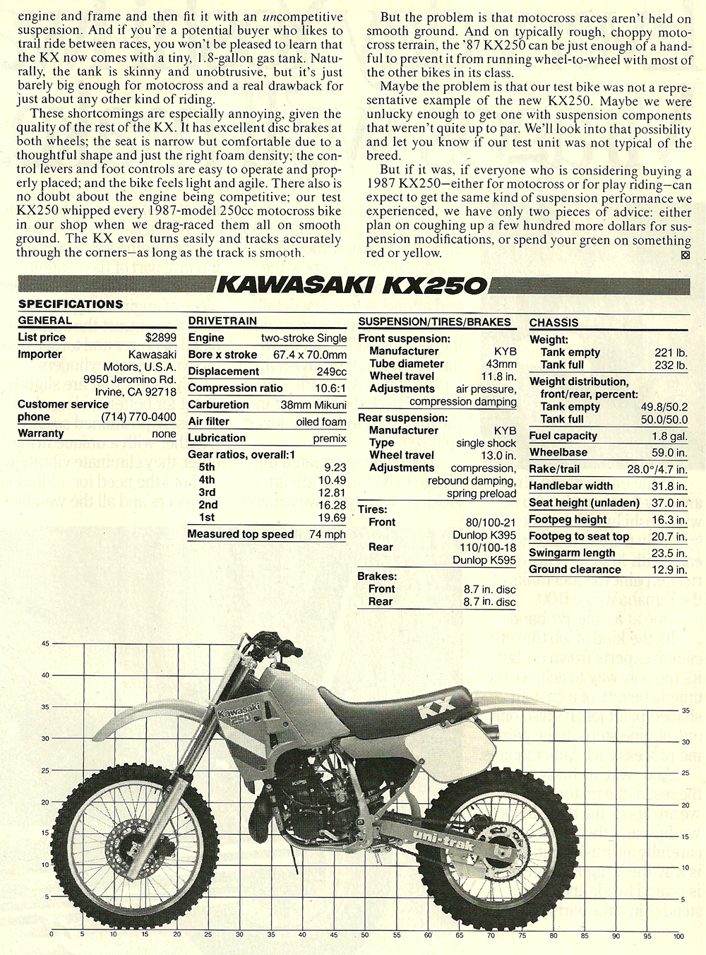 1987 Kawasaki KX250 road test 04.jpg