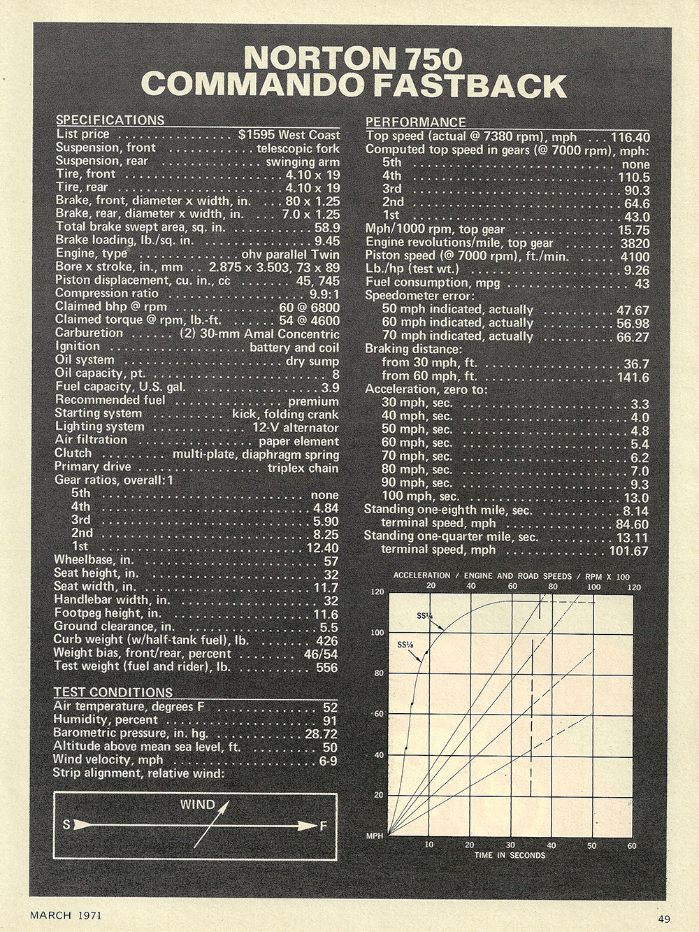 1971 Norton 750 Commando Fastback road test 04.jpg