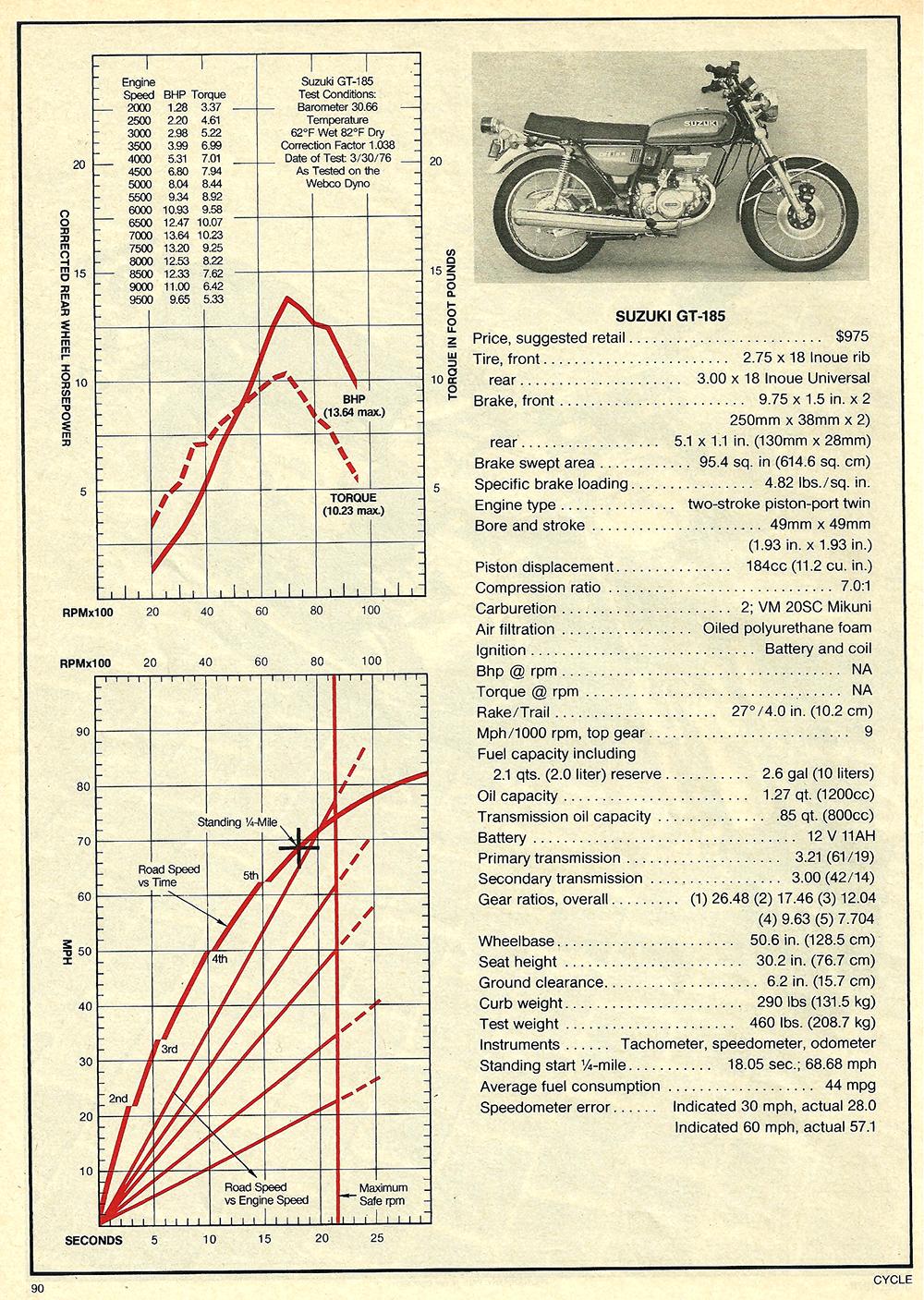 1976 Suzuki GT185 road test 3.jpg