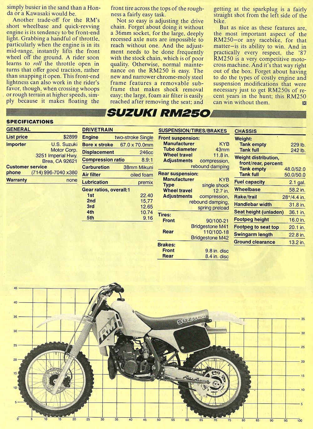 1987 Suzuki RM250 road test 05.jpg