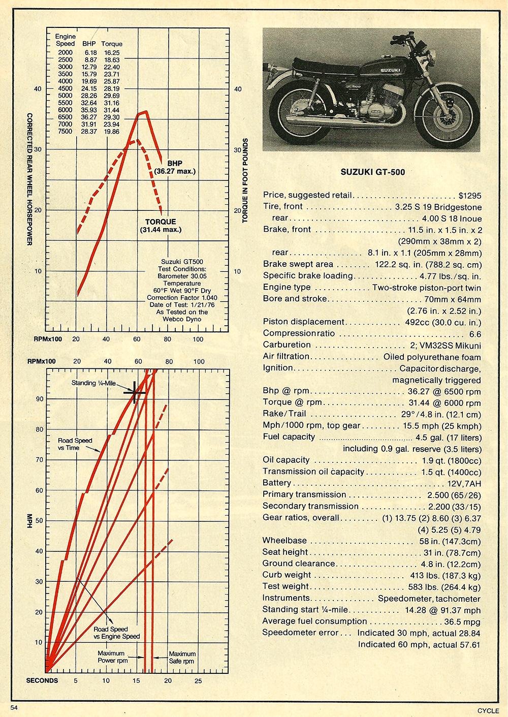 1976 Suzuki GT500 road test 3..jpg