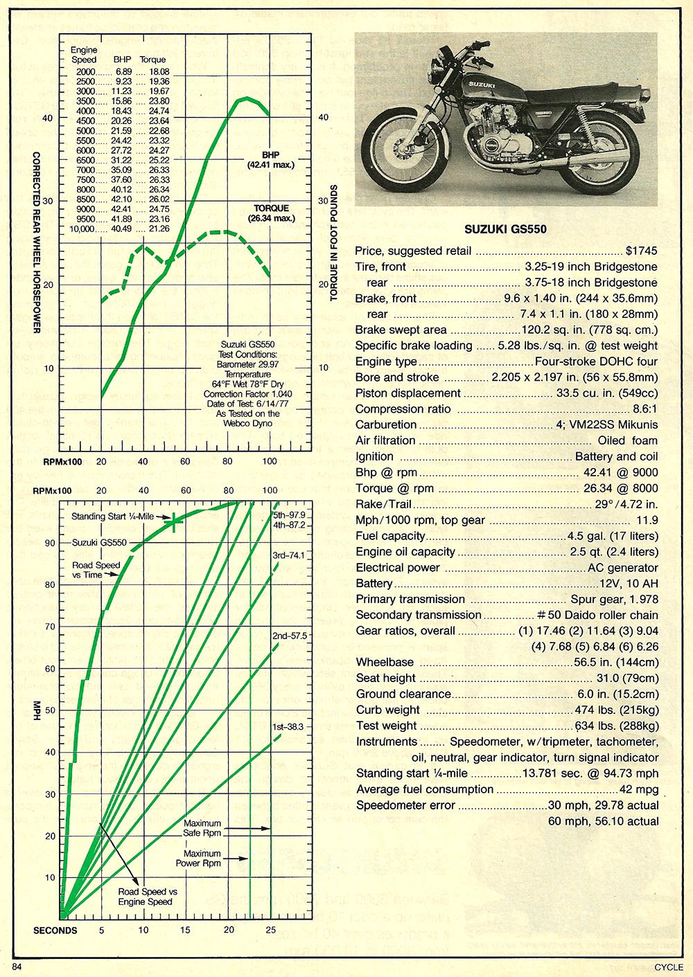 1977 Suzuki GS550 road test 05.jpg