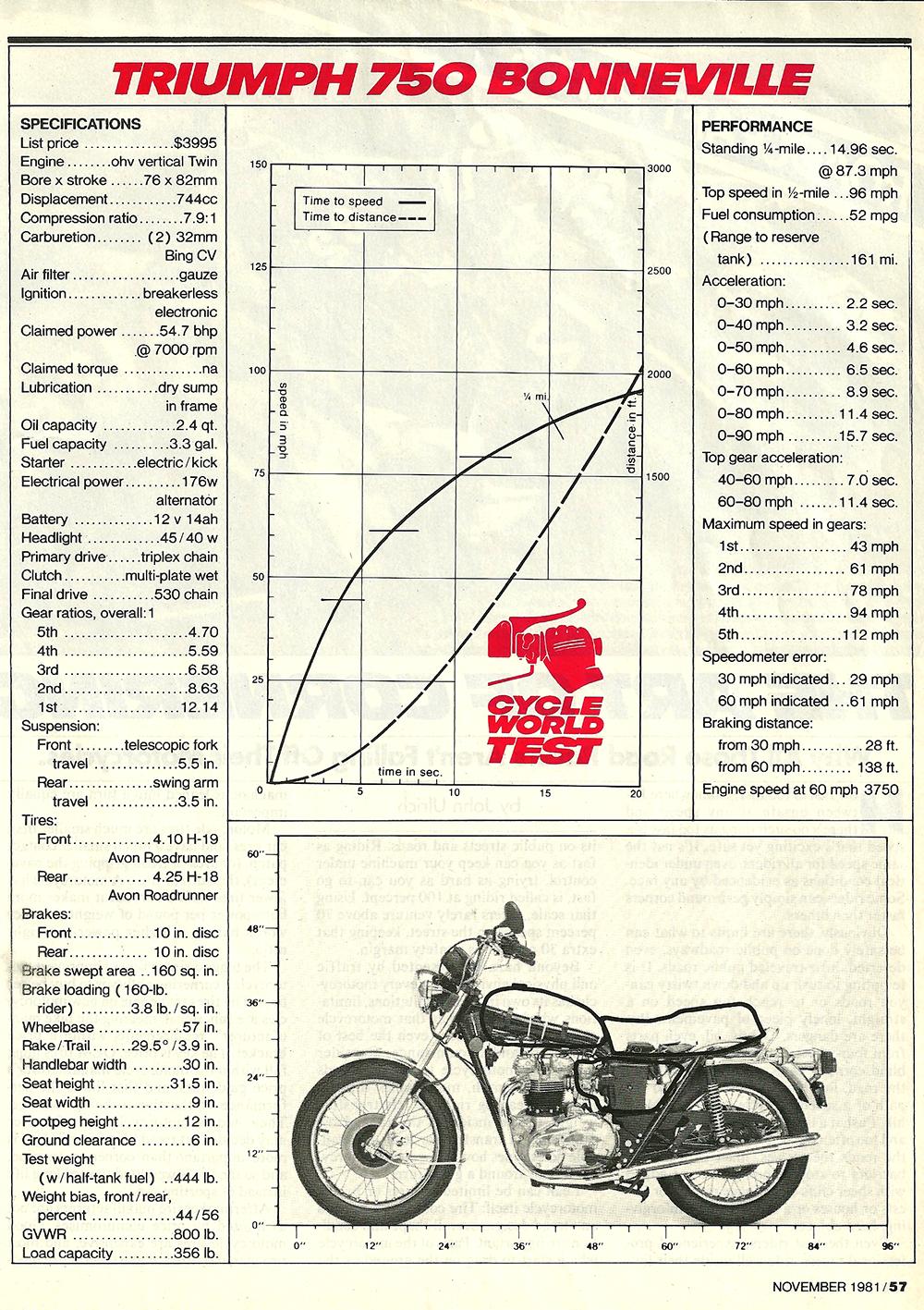 1981 Triumph 750 Bonneville road test 6.jpg