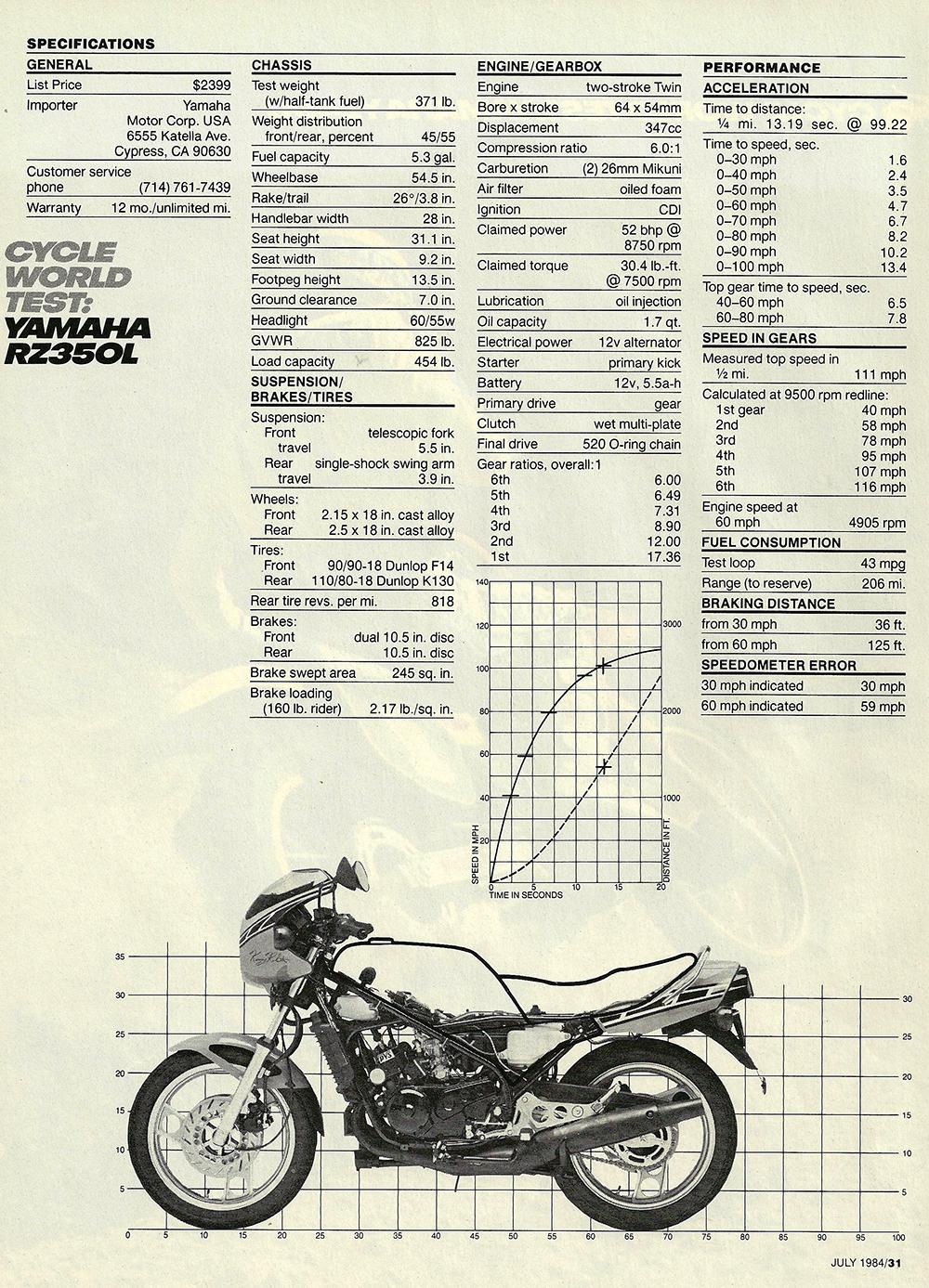 1984 Yamaha RZ350 road test — Ye Olde Cycle Shoppe