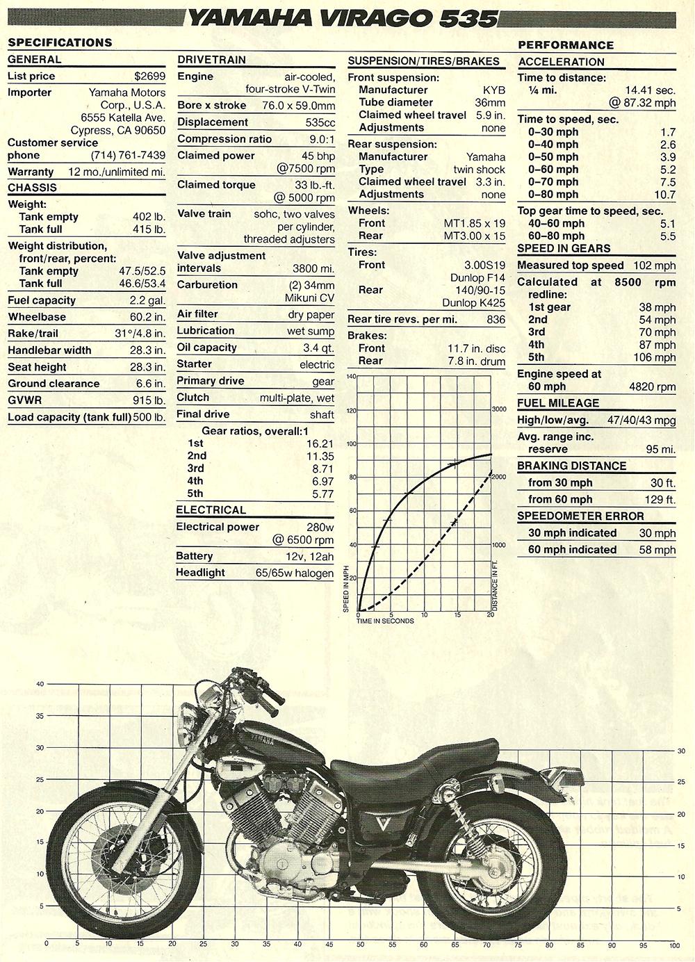 1987 Yamaha Virago 535 road test 05.jpg