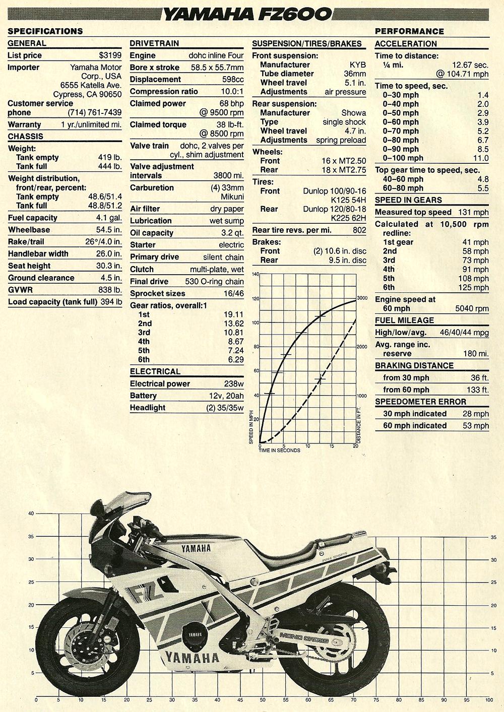 1986 Yamaha FZ600 road test 06.jpg