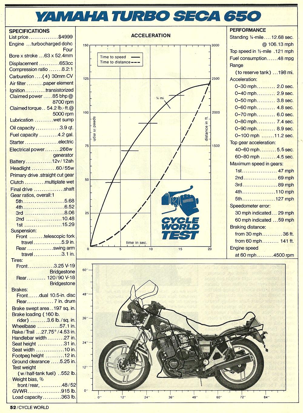 1982 Yamaha Turbo Seca 650 road test 09.jpg