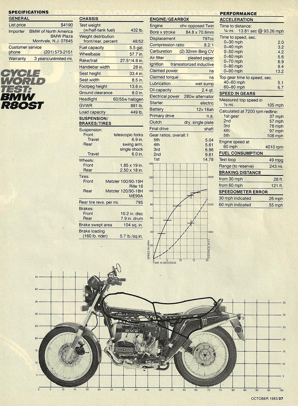 1983 BMW R80ST road test 05.jpg