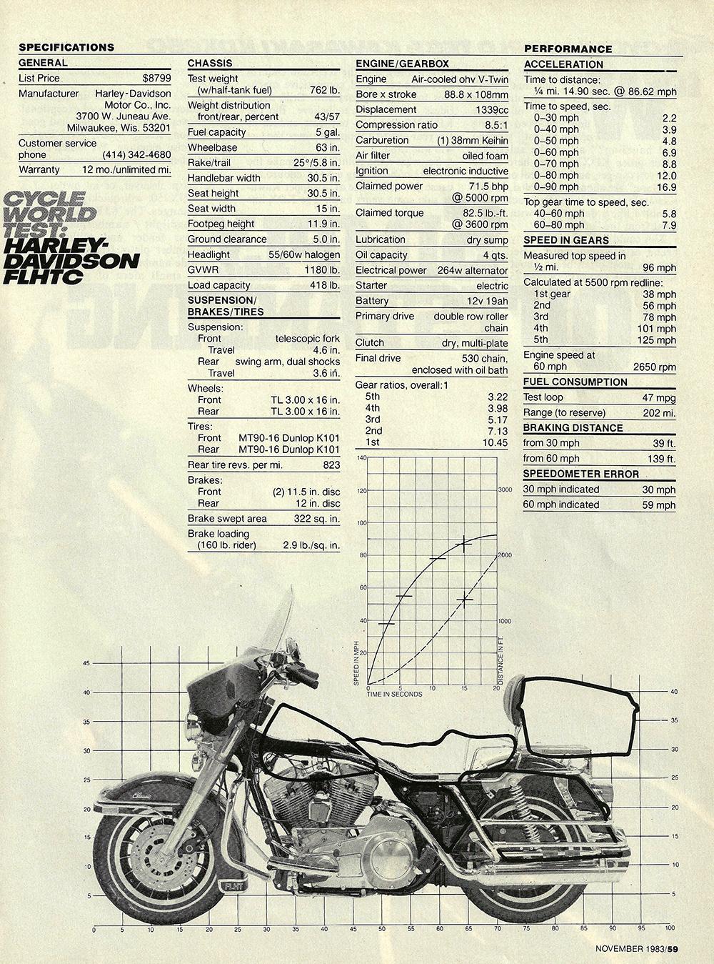 1983 Harley-Davidson FLHTC road test 06.jpg