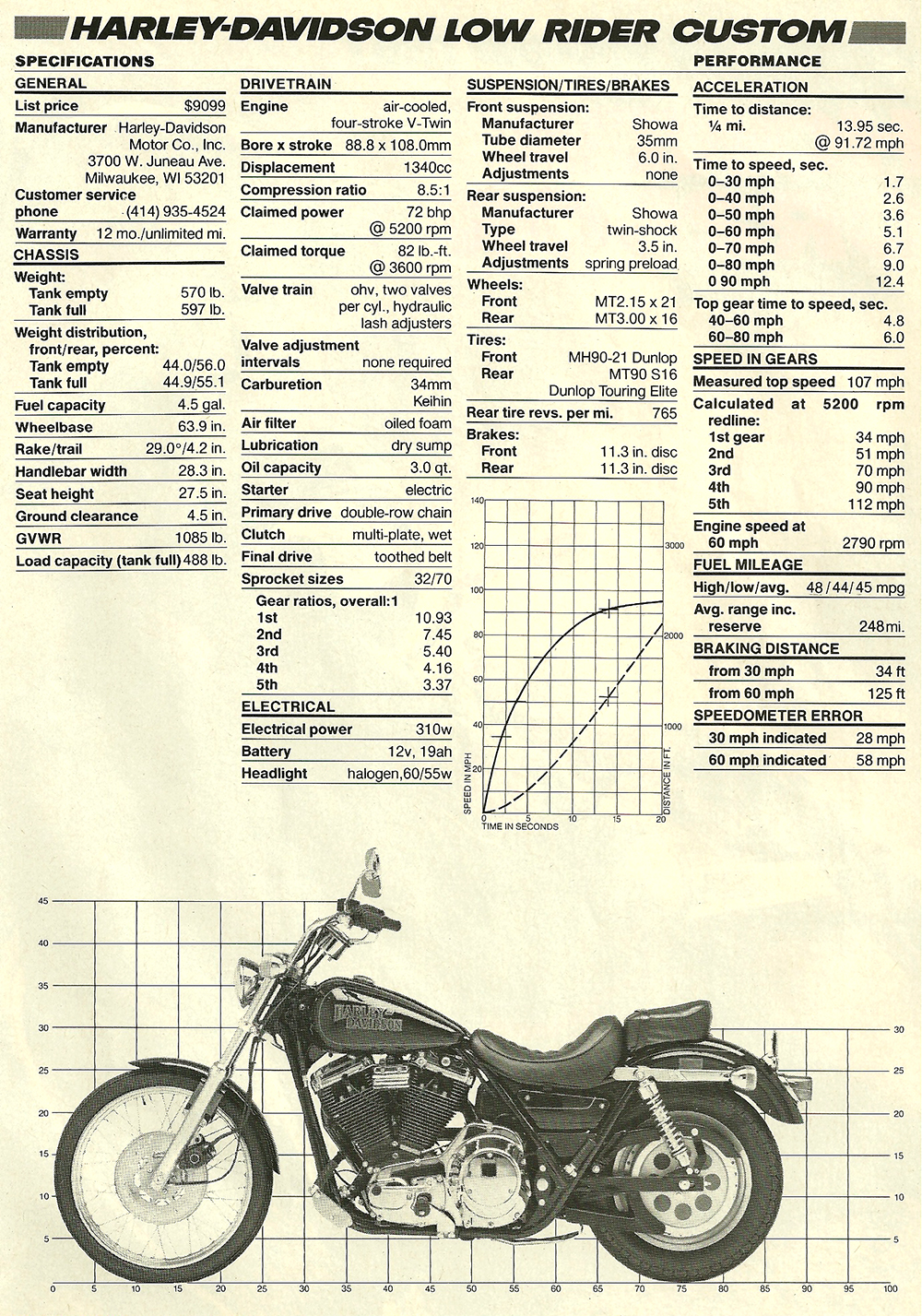 1987 Harley low rider custom fxlr road test 04.jpg