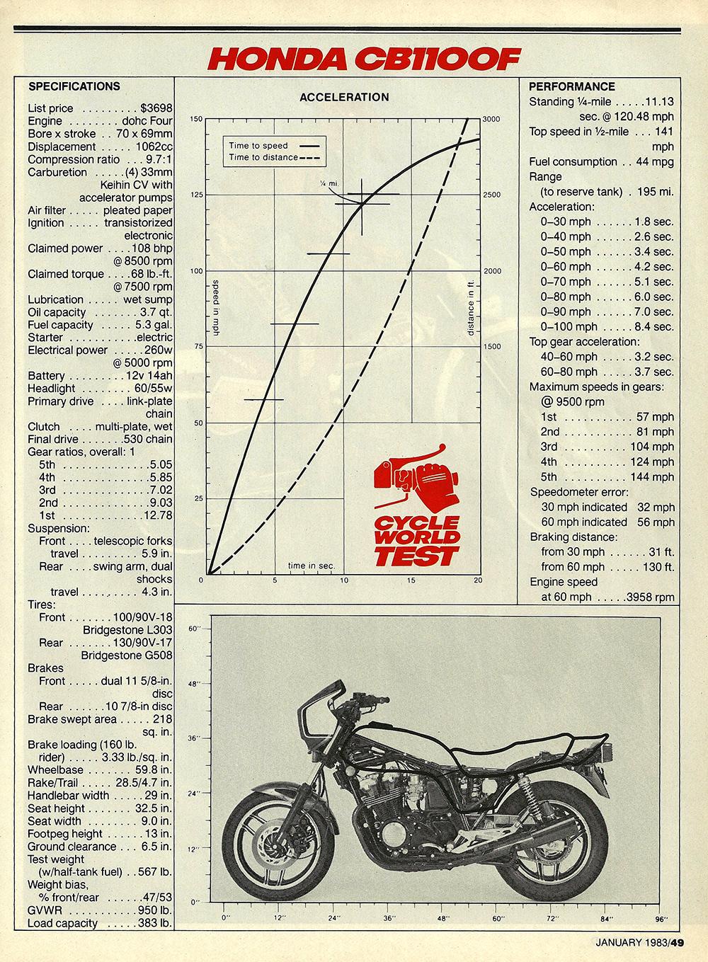 1983 Honda CB1100F road test 06.jpg