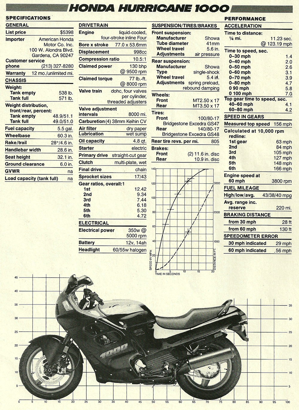 1987 Honda Hurricane 1000 road test 08.jpg