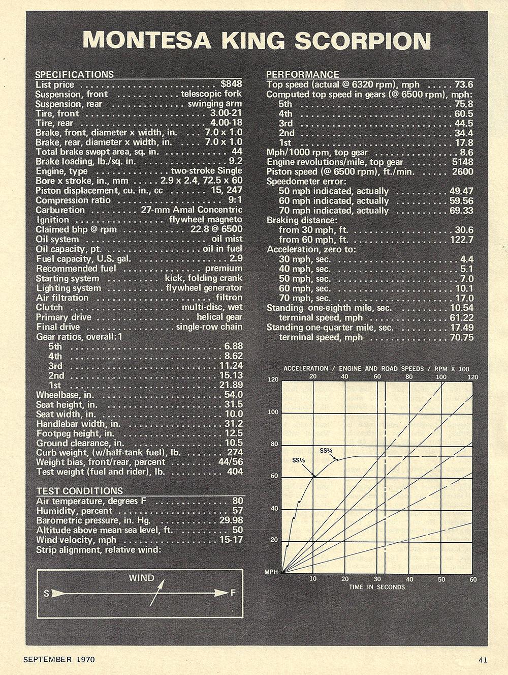 1970 Montesa King Scorpion road test 04.jpg