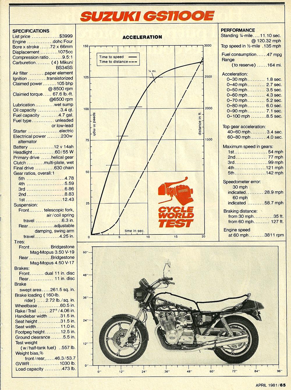 1981 Suzuki GS1100E road test 5.jpg