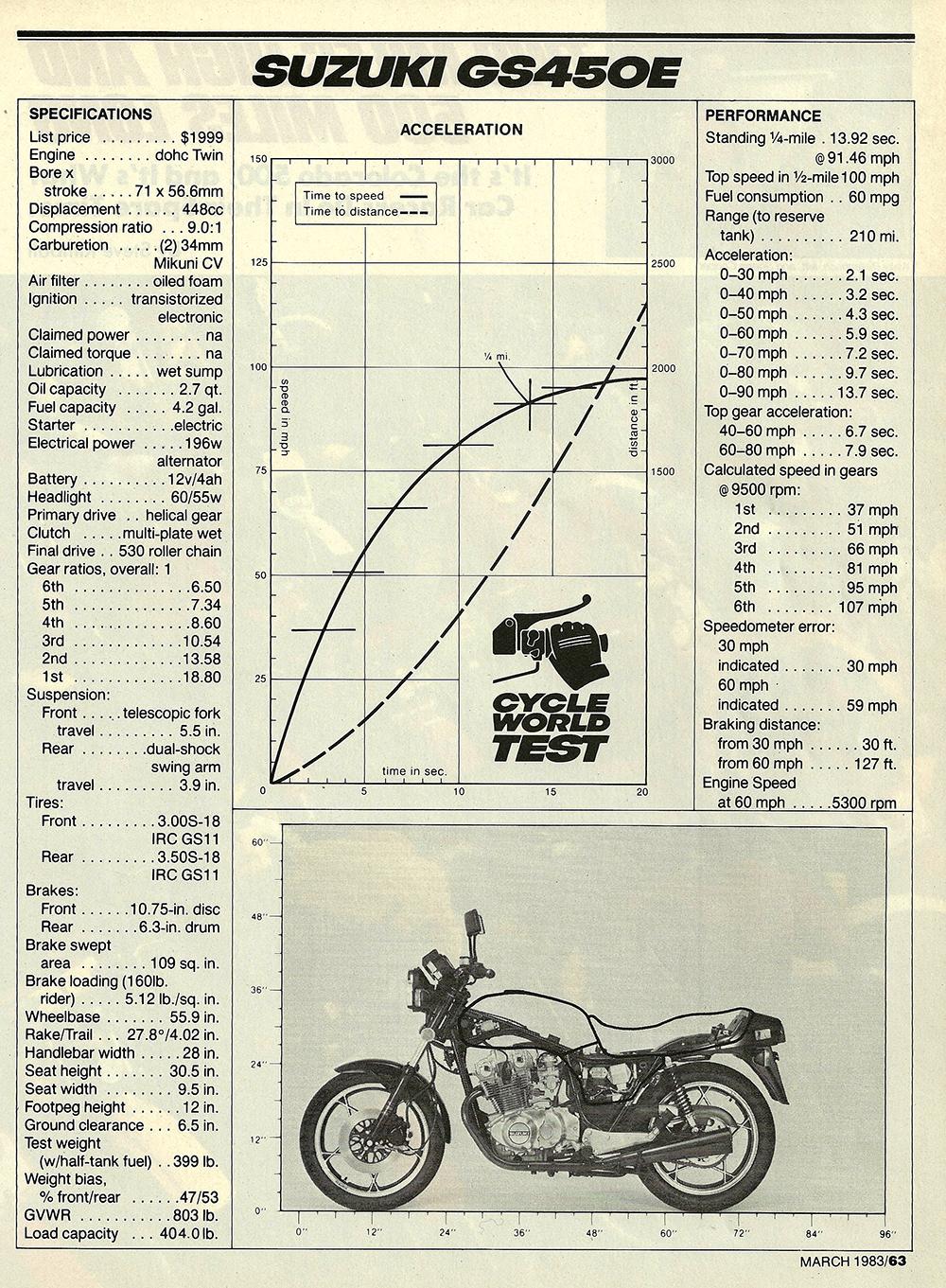 1983 Suzuki gs450e 04.jpg