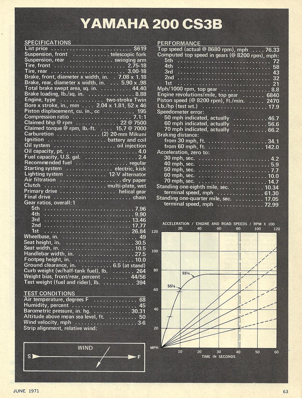 1971 Yamaha 200 CS3B road test 04.jpg