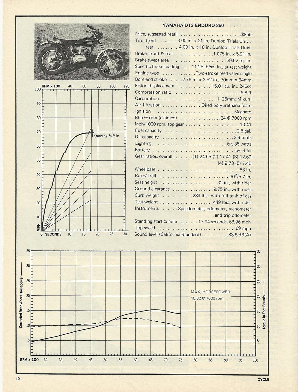 1973 Yamaha DT3 Enduro 250 road test p4.JPG