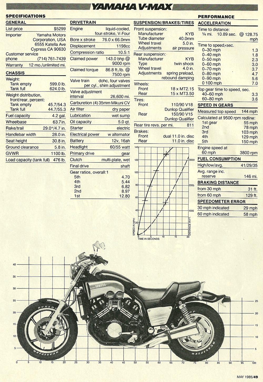 1985 Yamama Vmax 1200 road test 06.jpg