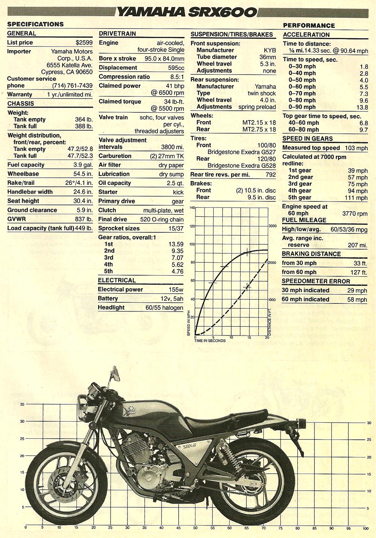 1986 Yamaha SRX600 road test 06.jpg
