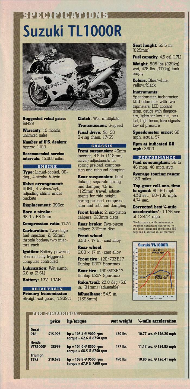 1998 Suzuki TL1000R road test 08.jpg